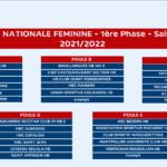 2021-2022 Composition des poules Séniors G & F